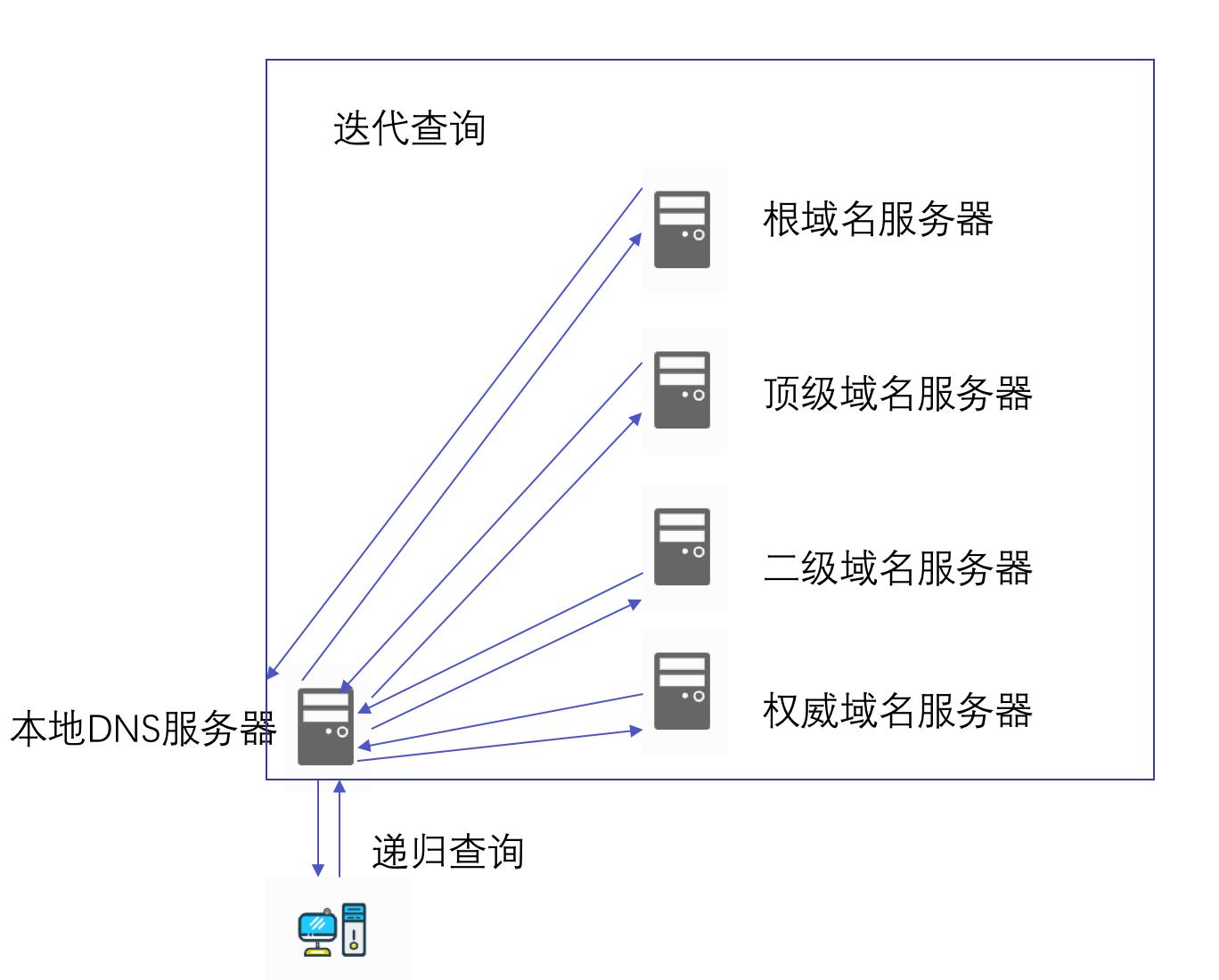 DNS解析过程- is Q的博客| is Q Blog